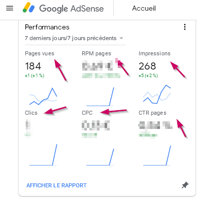 Read your adsense report to boost your income
