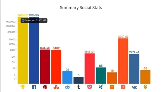 Free SEO tool to follow your site on the socieux networks